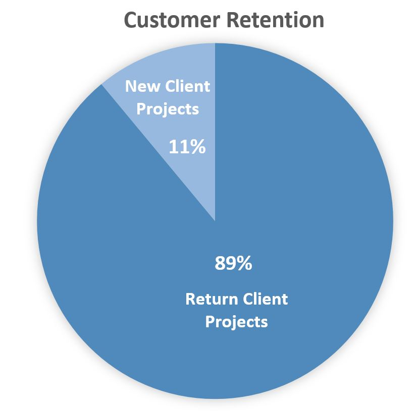AED Customer Retention