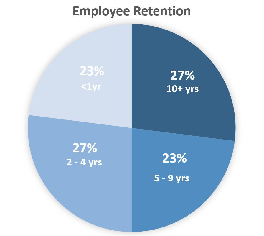 AED Employee Retention